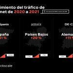 Crecimiento del tráfico de Internet de 2020 a 2021 / Autor: Stackscale