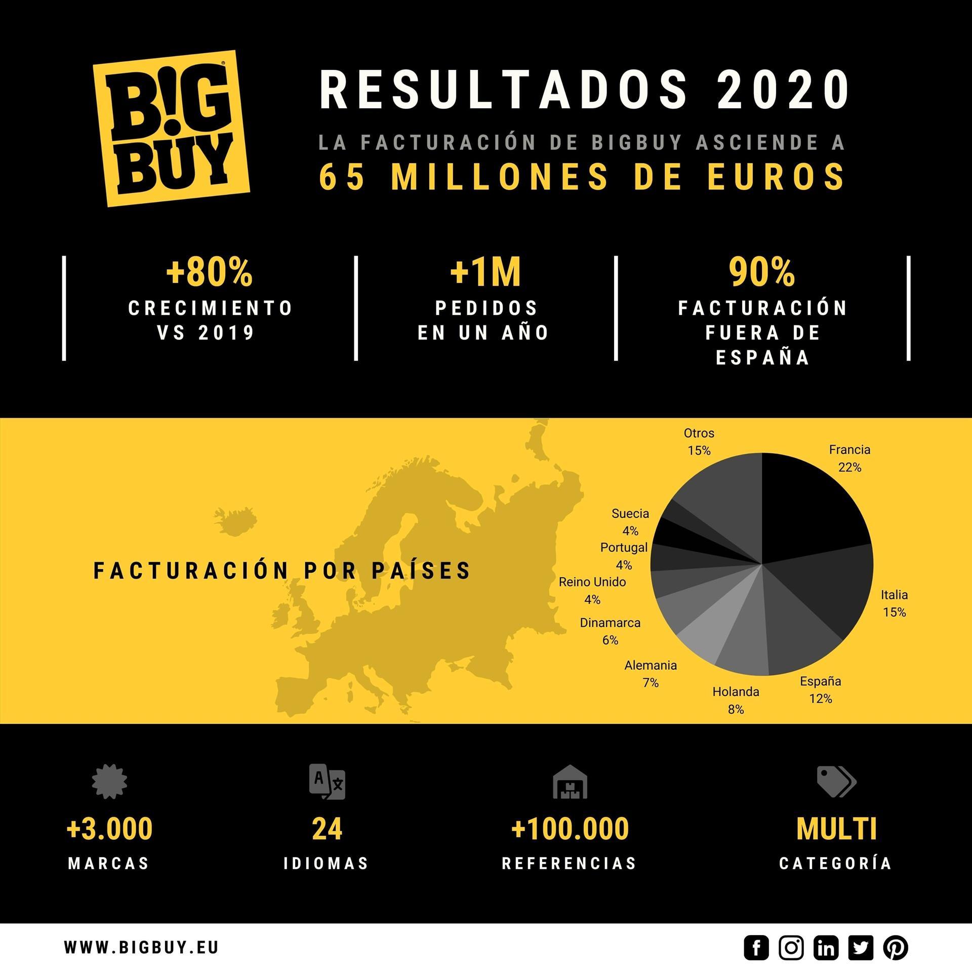 BigBuy - Resultados 2020 / Autor: BigBuy