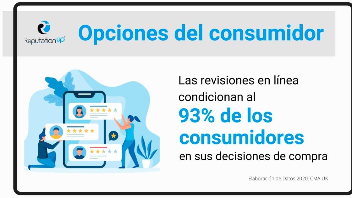 Opciones del consumidor. El 93% de los usuarios basan sus opciones de compra en reseñas online