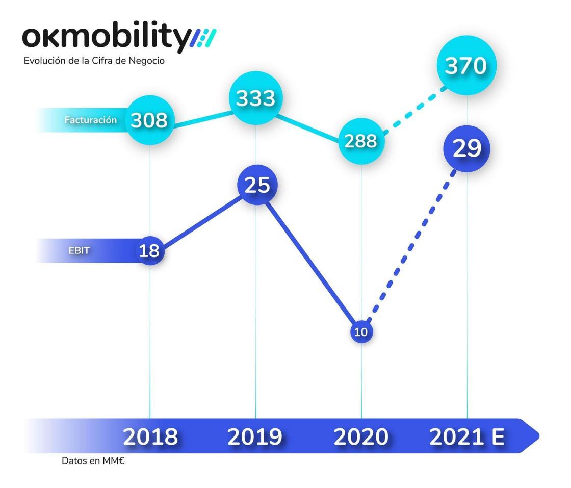 Cifra de Negocio OK Mobility (2018-2021).